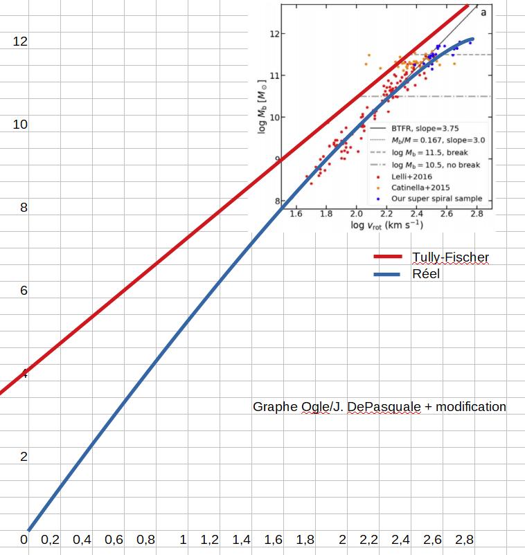 Graphe Ogle/J. DePasquale + modifiè